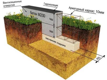 Как самостоятельно посчитать объем бетона при дачном строительстве